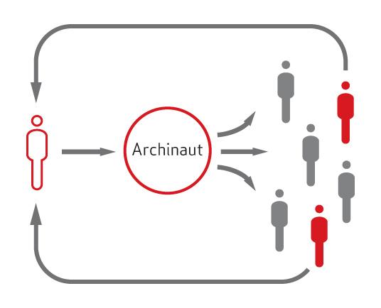 Architekten Suchen was ist archinaut archinaut architekten vermittlung